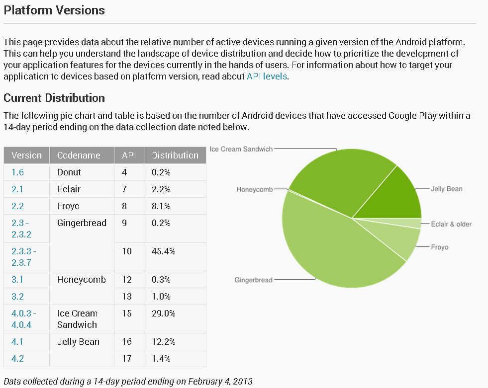 February 4, 2013 Platform Versions Current Distribution