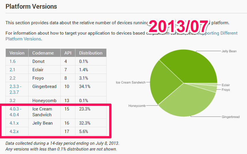 July 8, 2013 Platform Versions Current Distributio