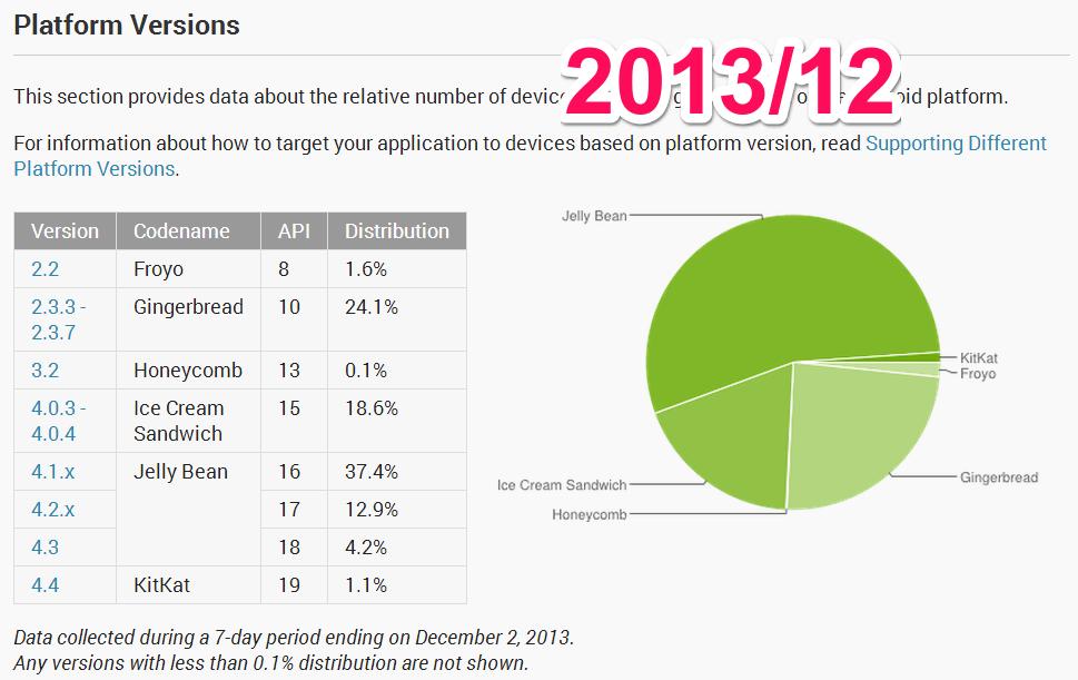 201312_PlatformVersion